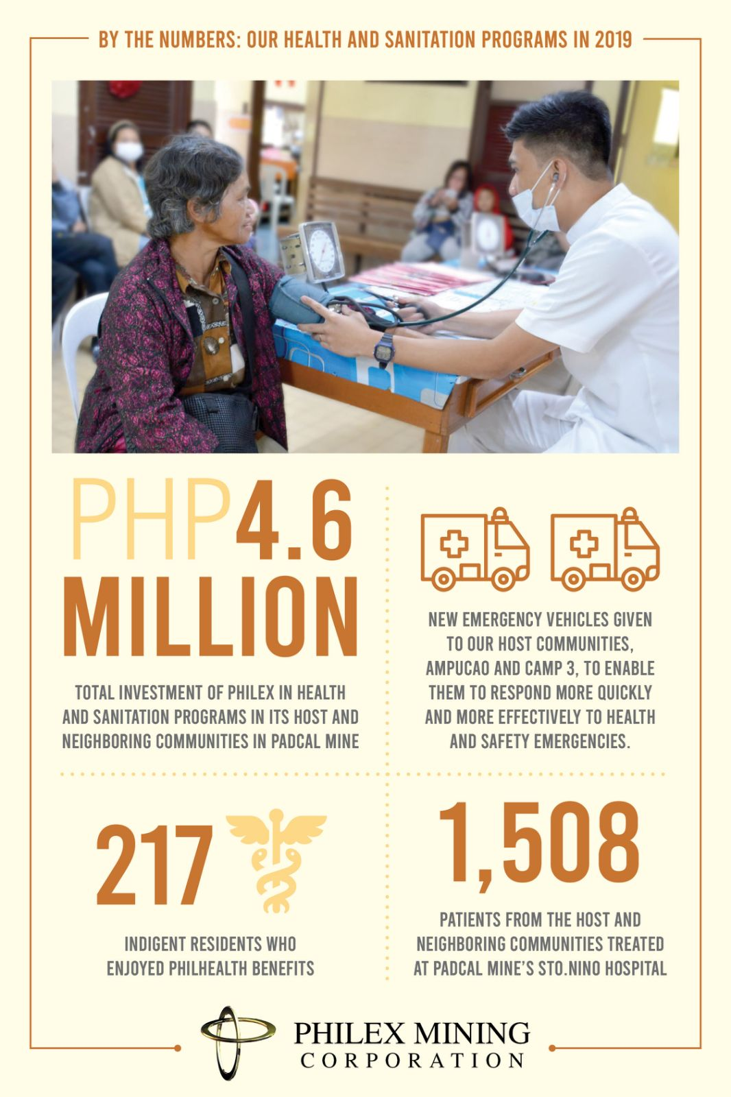 Our Health and Sanitation Programs in 2019